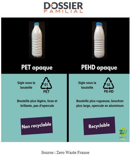 bouteilles de lait en pet ou en pehd recyclable ou pas recyclable environnement lan onnais. Black Bedroom Furniture Sets. Home Design Ideas